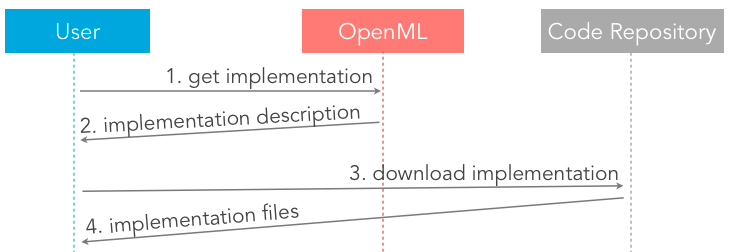Tutorial - OpenML Documentation