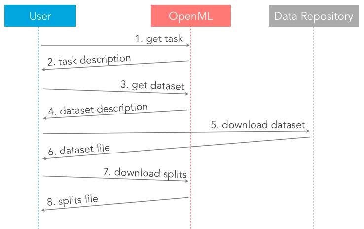 Tutorial - OpenML Documentation